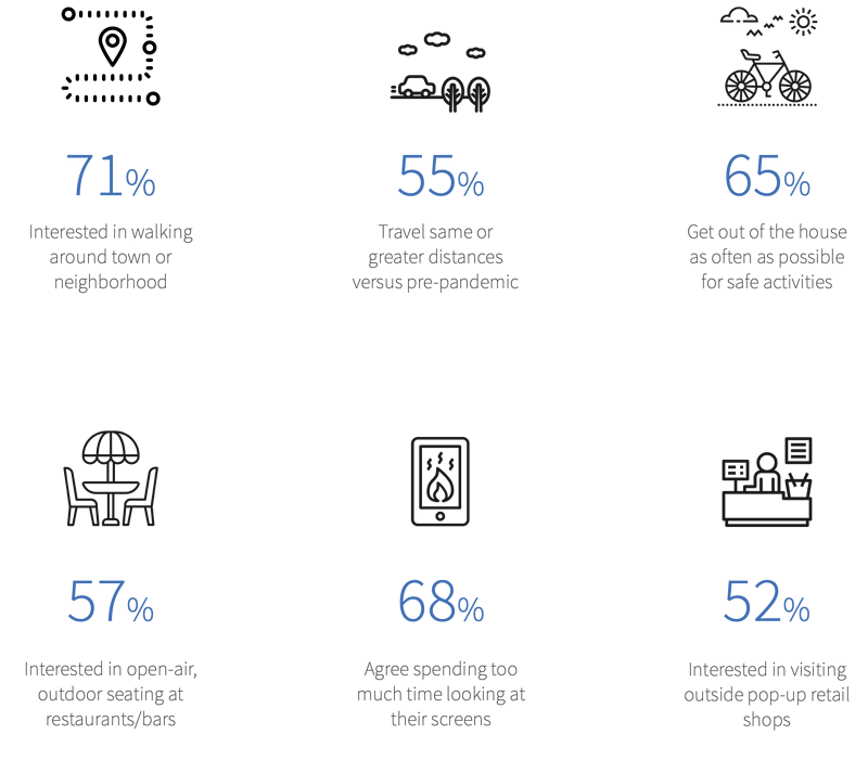 Consumer Behavior Top Stats