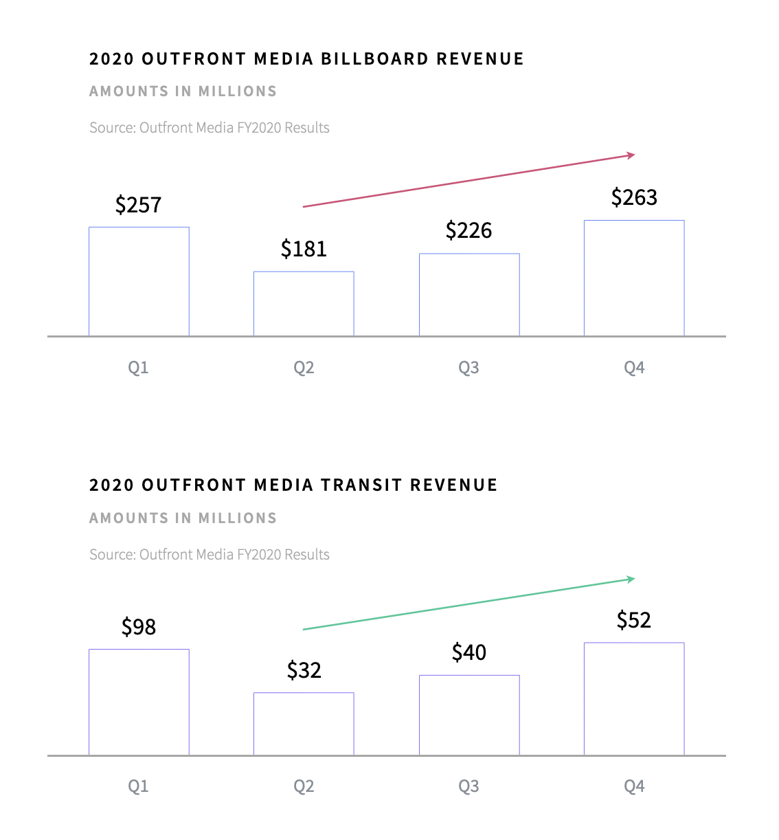 OFM Revenue Billboards vs. Transit Media