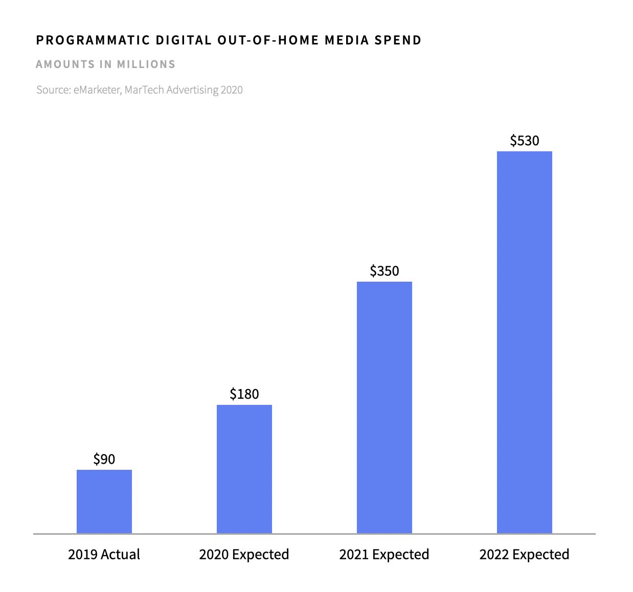 Programmatic DOOH Spend