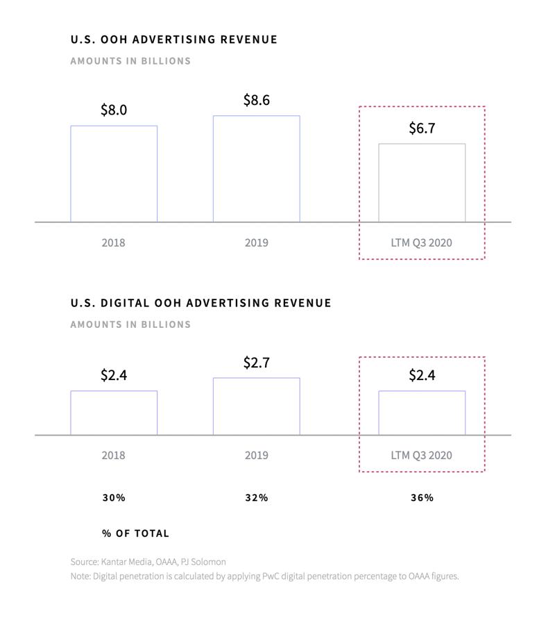 Total OOH Revenue vs. Digitall OOH Revenue