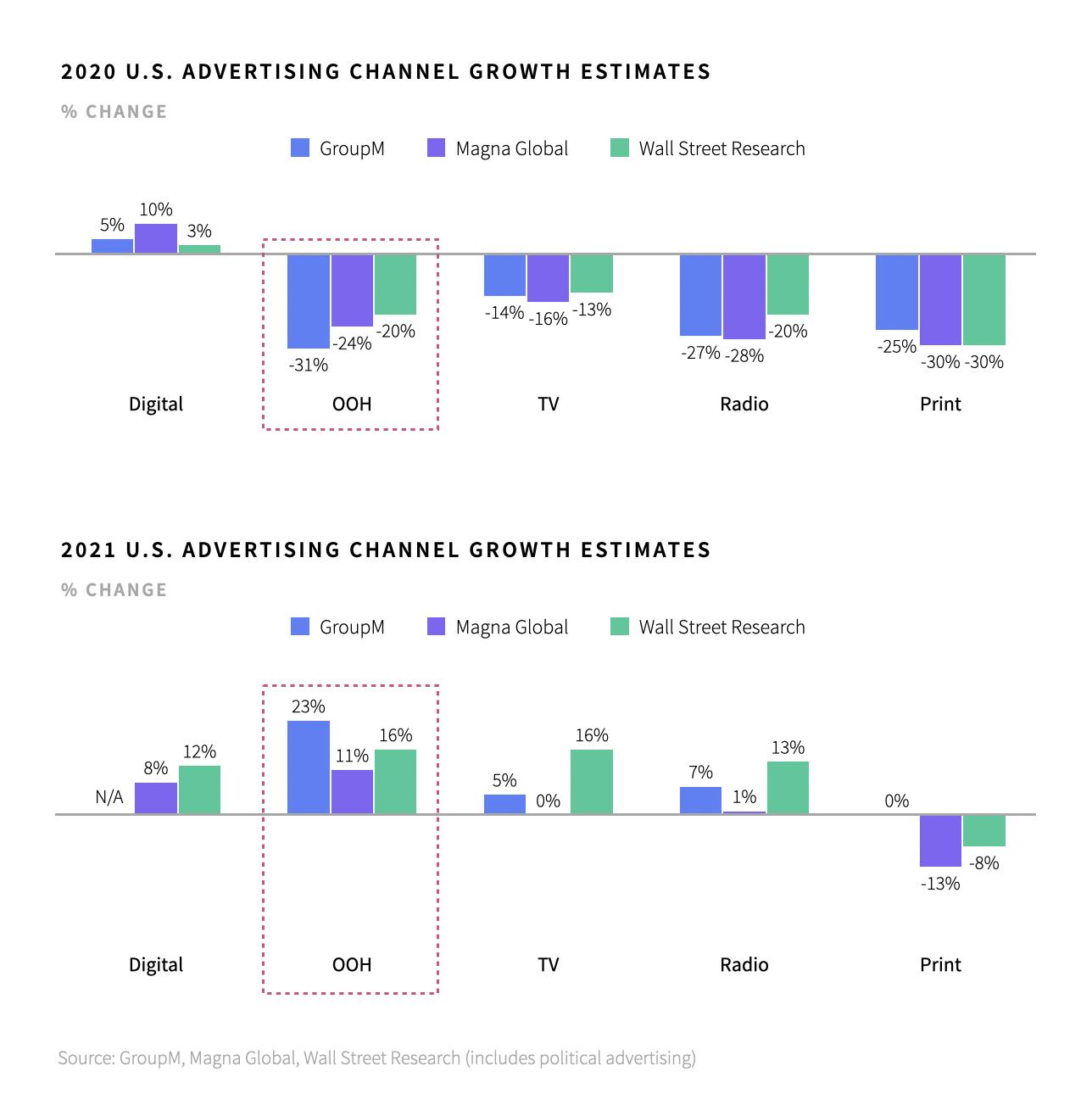 U.S. Advertising Growth Revenue